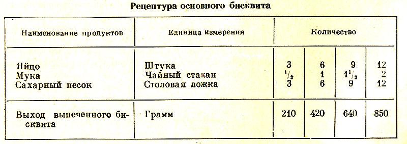 Таблица рецептуры основного бисквита