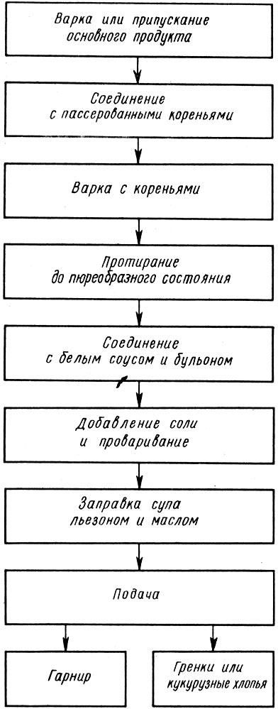 Схема приготовления супов-пюре