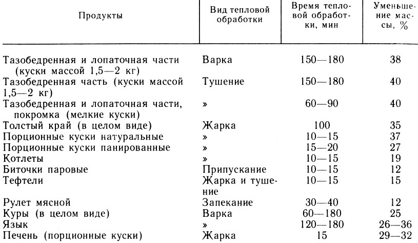 Таблица 11