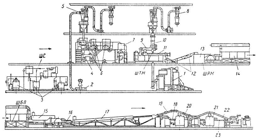 Схема механизированной