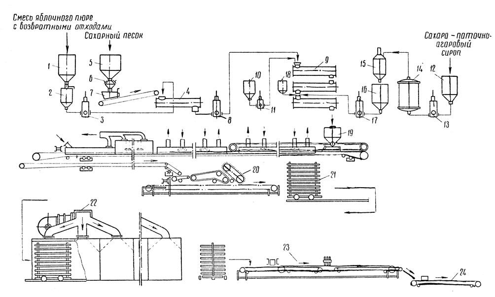 Рис. 288. схема линии