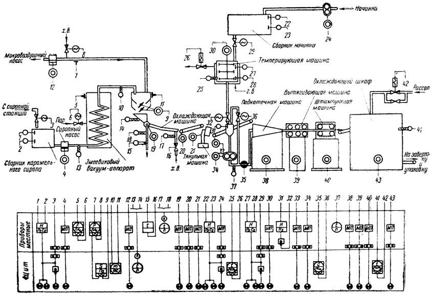 Схема автоматизации поточной