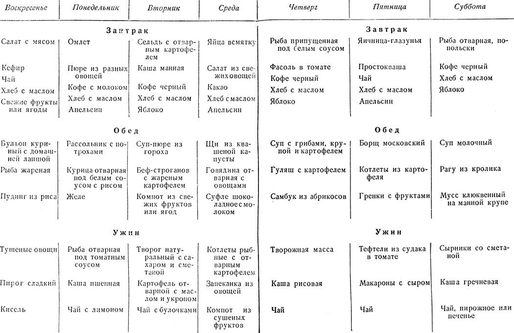 Примерное меню на неделю при трехразовом питании  1959 Гришин П.Д ... 0b91cb7e5d1
